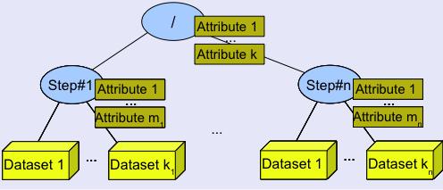 Layout · Wiki · H5hut / src · GitLab
